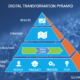 Illumulus Digital Transformation Pyramid