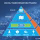 Illumulus Digital Transformation Pyramid