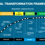 Illumulus Digital Transformation Framework