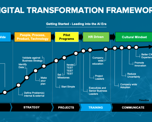 Illumulus Digital Transformation Framework